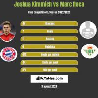 Joshua Kimmich vs Marc Roca h2h player stats