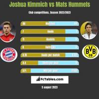 Joshua Kimmich vs Mats Hummels h2h player stats