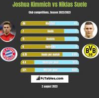 Joshua Kimmich vs Niklas Suele h2h player stats