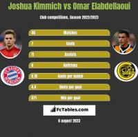 Joshua Kimmich vs Omar Elabdellaoui h2h player stats