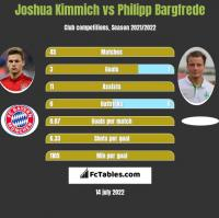 Joshua Kimmich vs Philipp Bargfrede h2h player stats