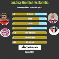 Joshua Kimmich vs Rafinha h2h player stats