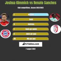 Joshua Kimmich vs Renato Sanches h2h player stats