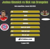 Joshua Kimmich vs Rick van Drongelen h2h player stats