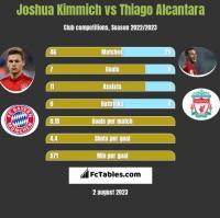 Joshua Kimmich vs Thiago Alcantara h2h player stats