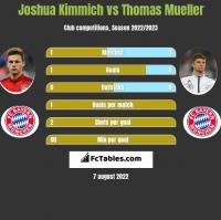 Joshua Kimmich vs Thomas Mueller h2h player stats