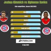 Joshua Kimmich vs Alphonso Davies h2h player stats