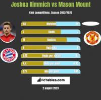 Joshua Kimmich vs Mason Mount h2h player stats