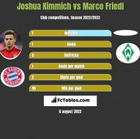 Joshua Kimmich vs Marco Friedl h2h player stats