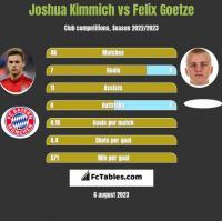 Joshua Kimmich vs Felix Goetze h2h player stats
