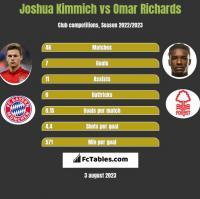 Joshua Kimmich vs Omar Richards h2h player stats