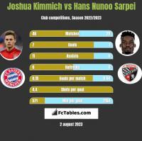 Joshua Kimmich vs Hans Nunoo Sarpei h2h player stats