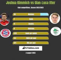 Joshua Kimmich vs Gian-Luca Itter h2h player stats