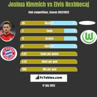 Joshua Kimmich vs Elvis Rexhbecaj h2h player stats