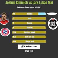 Joshua Kimmich vs Lars Lukas Mai h2h player stats