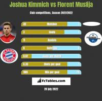 Joshua Kimmich vs Florent Muslija h2h player stats