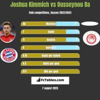 Joshua Kimmich vs Ousseynou Ba h2h player stats
