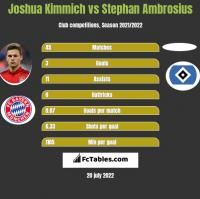 Joshua Kimmich vs Stephan Ambrosius h2h player stats