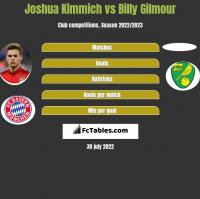Joshua Kimmich vs Billy Gilmour h2h player stats