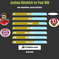 Joshua Kimmich vs Paul Will h2h player stats