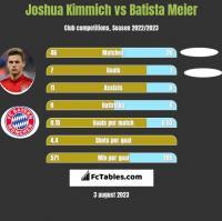 Joshua Kimmich vs Batista Meier h2h player stats