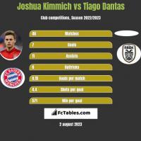Joshua Kimmich vs Tiago Dantas h2h player stats