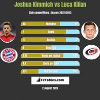 Joshua Kimmich vs Luca Kilian h2h player stats