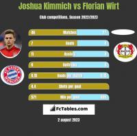 Joshua Kimmich vs Florian Wirt h2h player stats