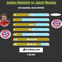 Joshua Kimmich vs Jamal Musiala h2h player stats