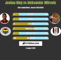 Joshua King vs Aleksandar Mitrovic h2h player stats