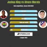 Joshua King vs Alvaro Morata h2h player stats