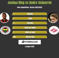 Joshua King vs Andre Schuerrle h2h player stats