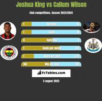 Joshua King vs Callum Wilson h2h player stats