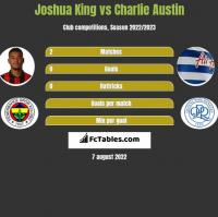 Joshua King vs Charlie Austin h2h player stats