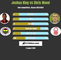Joshua King vs Chris Wood h2h player stats