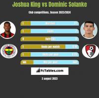 Joshua King vs Dominic Solanke h2h player stats