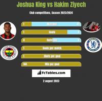 Joshua King vs Hakim Ziyech h2h player stats