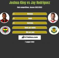 Joshua King vs Jay Rodriguez h2h player stats