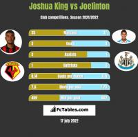 Joshua King vs Joelinton h2h player stats