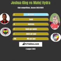 Joshua King vs Matej Vydra h2h player stats