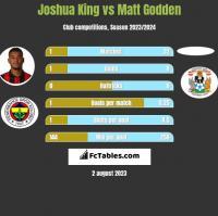 Joshua King vs Matt Godden h2h player stats