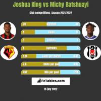 Joshua King vs Michy Batshuayi h2h player stats