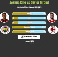 Joshua King vs Olivier Giroud h2h player stats