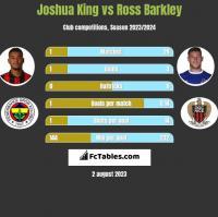 Joshua King vs Ross Barkley h2h player stats