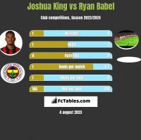 Joshua King vs Ryan Babel h2h player stats