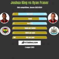 Joshua King vs Ryan Fraser h2h player stats