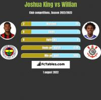 Joshua King vs Willian h2h player stats