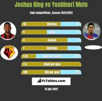 Joshua King vs Yoshinori Muto h2h player stats