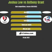 Joshua Low vs Anthony Grant h2h player stats