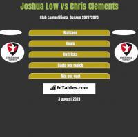 Joshua Low vs Chris Clements h2h player stats